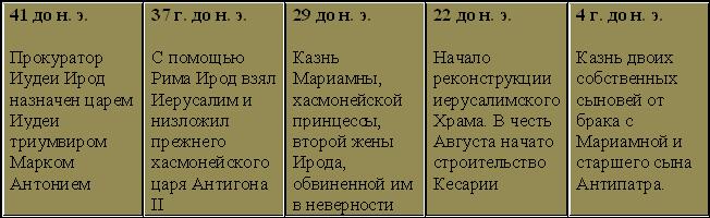 Ирод Великий. Хронология царствования