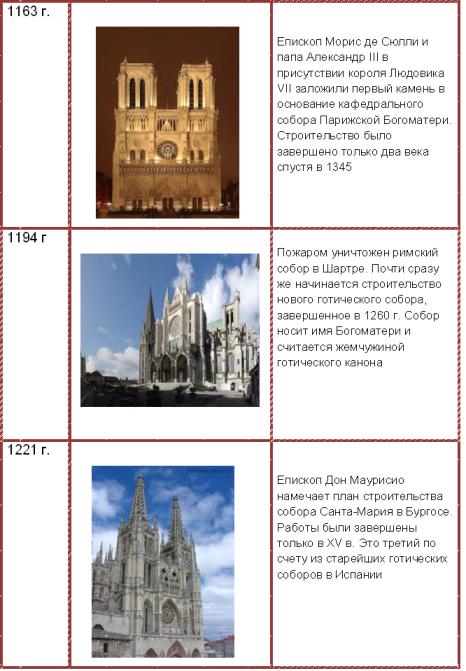 Епископы, строители соборов